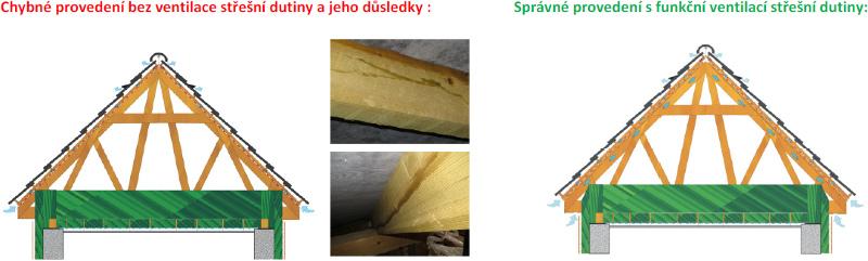 provedení střechy bez ventilace