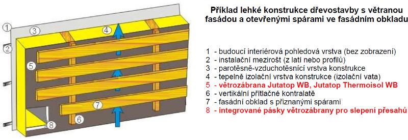 dřevostavby s větranou fasádou a otevřenými spárami