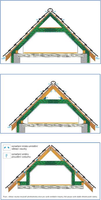 Správná ventilace střechy