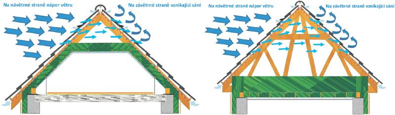 Větrná strana šikmé střechy