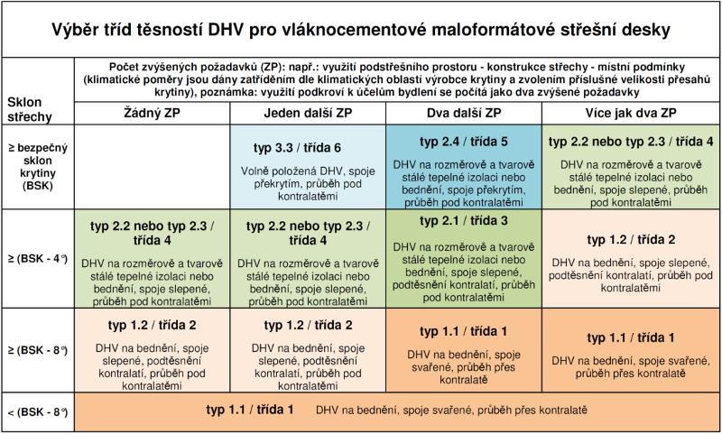 Výběr tříd těsnosti DHV - vláknocementové krytiny