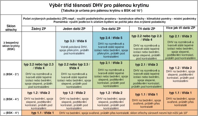 Váběr tříd těsnosti DHV pro pálenou krytinu