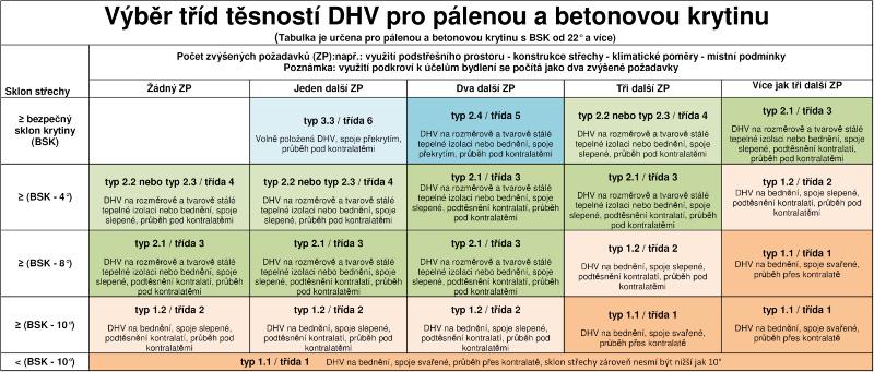 Výběr tříd těsnosti DHV